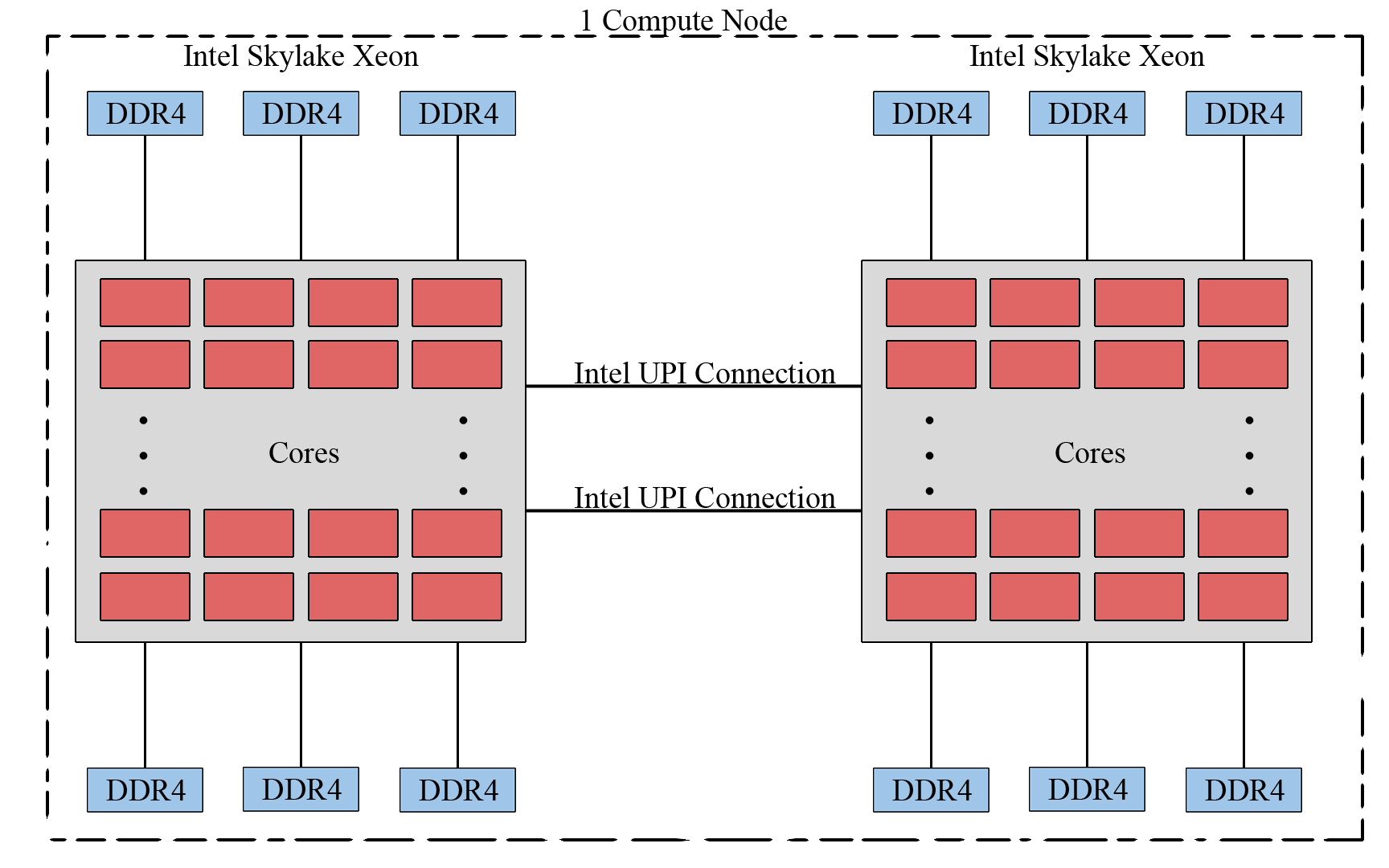 System Description - High Performance Computing Facility - UMBC